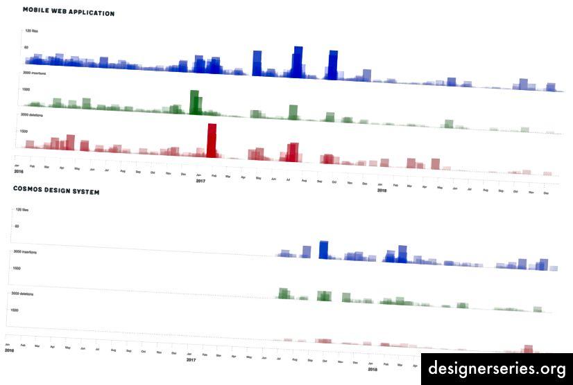 Una representación visual similar de los cambios en dos bases de código, esta vez usando rectángulos en lugar de círculos.