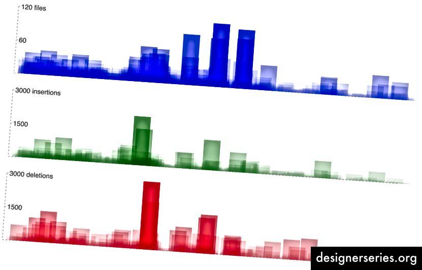 La diferencia entre antes / después de la introducción de un sistema de diseño se hace aún más evidente.