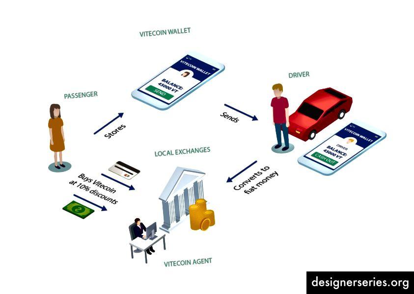 Betalingsproces ved hjælp af Vitecoin (VT)