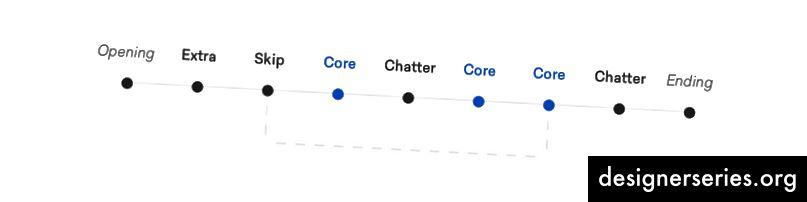 Voorbeeld van een eenvoudige tijdlijn voor een gespreksframe