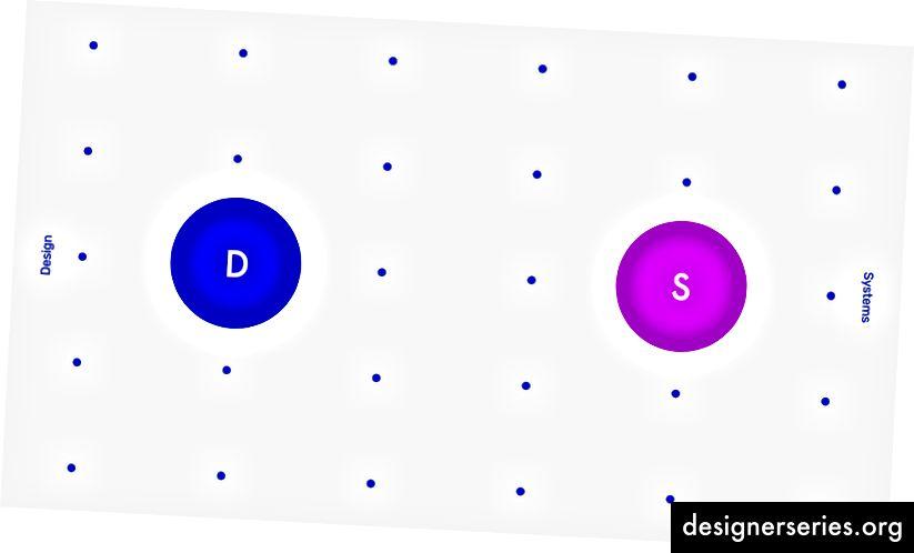 Bron. Figma's designsystems.com is hun bron voor het leren van ontwerpsystemen.