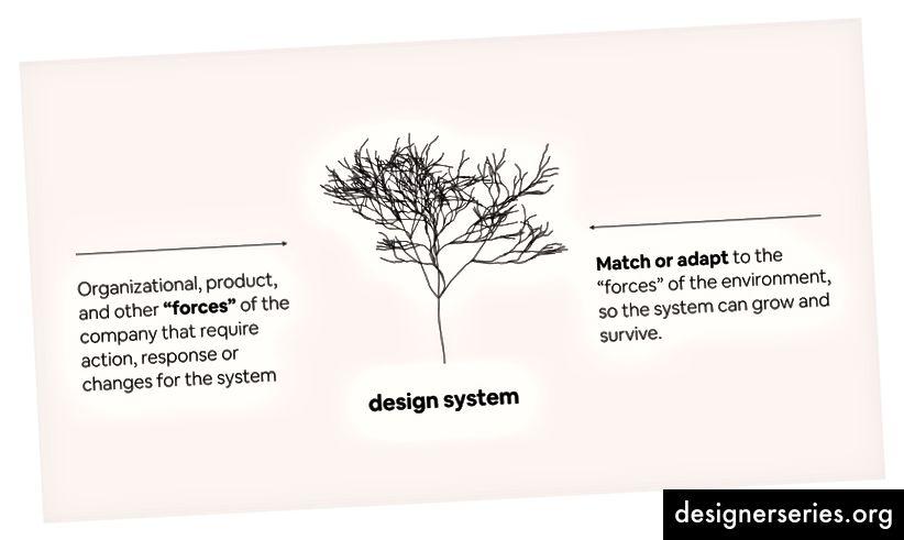 Karri Saarinen: Hvordan et designsystem vil udvikle sig med skala.
