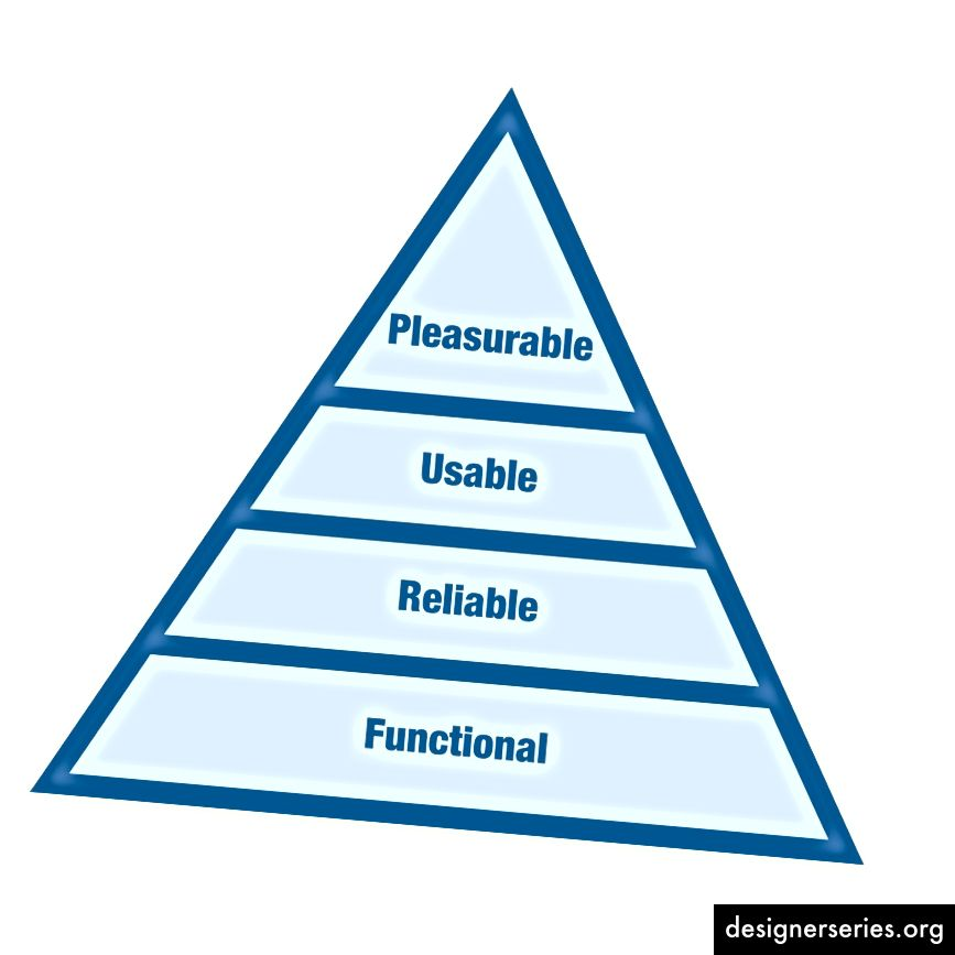 UX omfatter alle aspekter af brugerens interaktion med produktet.