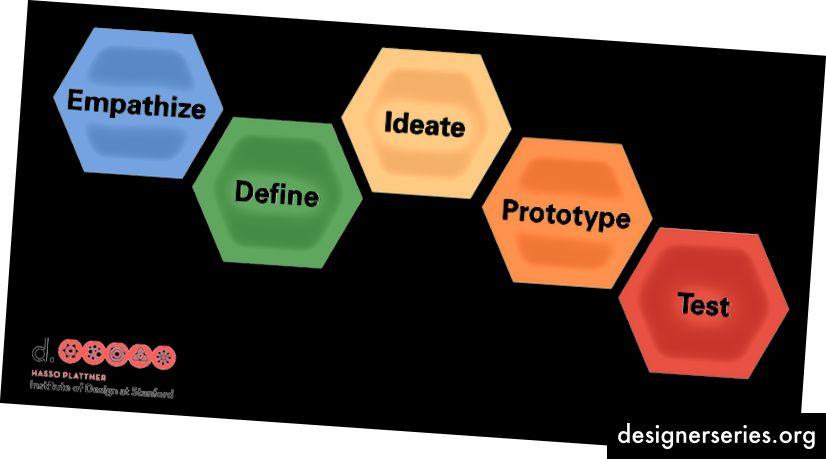 5 faser i d.school's designtænkningsproces