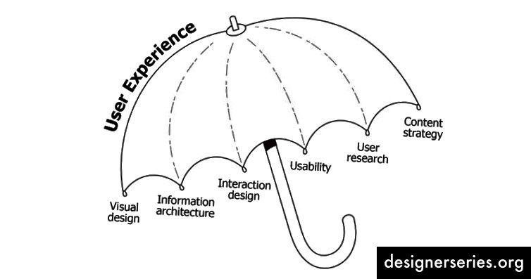 UX-designere skal lære om menneskelig psykologi, visuel design, interaktionsdesign, informationsarkitektur og brugerundersøgelsesteknikker for at skabe de rigtige løsninger på brugerproblemer. Billedkredit: Slideshare