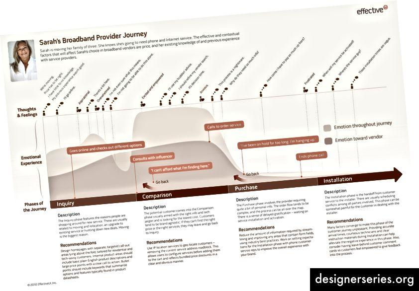 Deze eenvoudige ervaringskaart toont één mogelijk pad tijdens één scenario. Afbeelding tegoed: Effectiveui