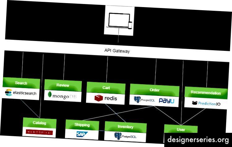 API Gateway-baseret mikroservices arkitekturmønster