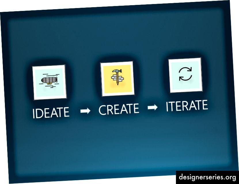 IDEAR - CREAR - ITERAR