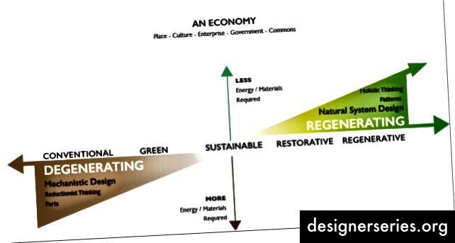 John Fullerton y el equipo del Instituto Capital han comenzado una exploración de cómo podría ser el capitalismo regenerativo o una economía regenerativa.