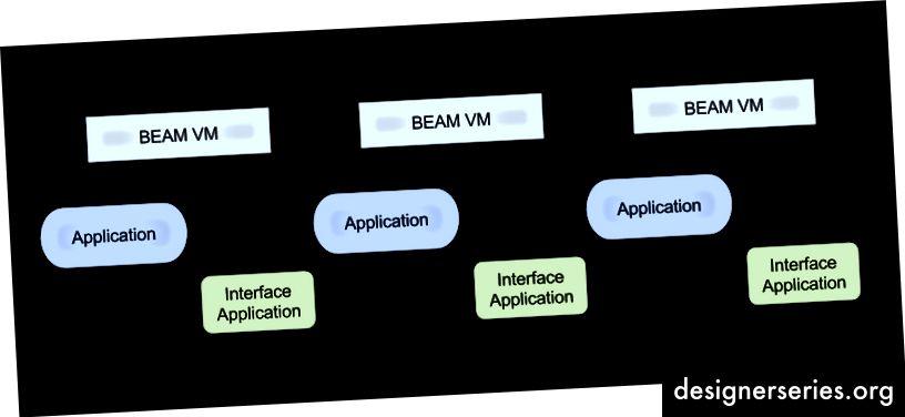 Interface-applicaties