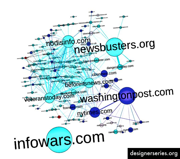 Figuur 1. Domein netwerkgrafiek, gekleurd op mediatype Paars = reguliere media; Aqua = alternatieve media; Rood = door de overheid gecontroleerde media