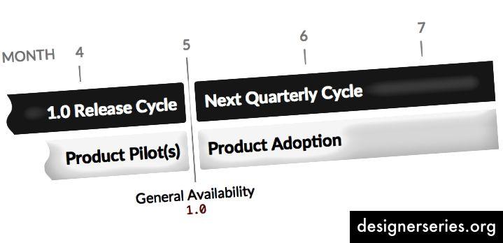 Al enfatizar un plan de adopción, se enfoca la relación entre un sistema y los productos a los que sirve