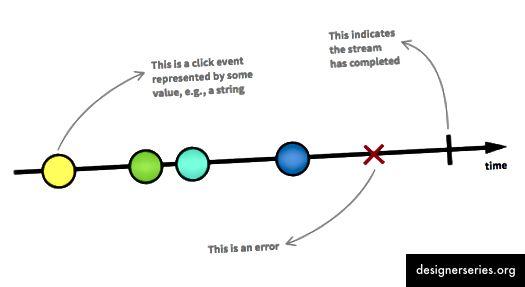 Ejemplo de secuencia de eventos observables