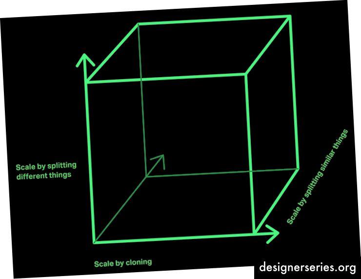 The Scale Cube: modelo tridimensional para la escalabilidad (Imagen: Nginx Blog)