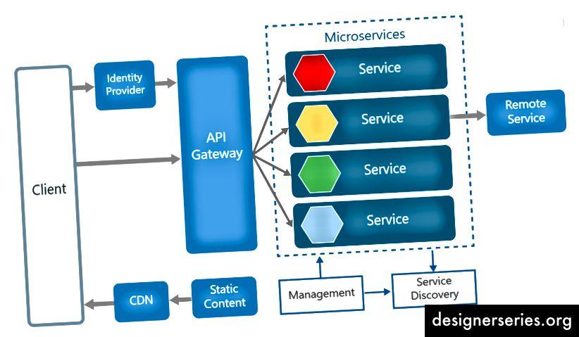 Arquitectura de microservicios de estilo API Gateway (Imagen: Microsoft Azure Docs): este es el patrón de diseño más común utilizado en microservicios. API Gateway es un intermediario con capacidades de enrutamiento mínimas y que simplemente actúa como una