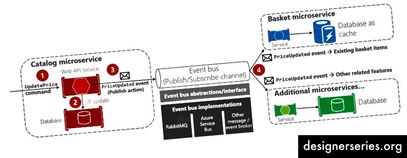 Consistencia eventual entre microservicios basados en comunicación asíncrona controlada por eventos (Imagen: microsoft.com)