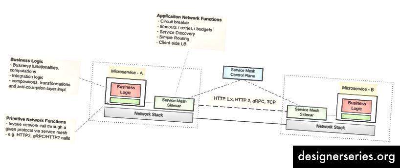 Comunicación entre servicios utilizando el estilo de malla de servicio (Imagen: microservicios en la práctica)