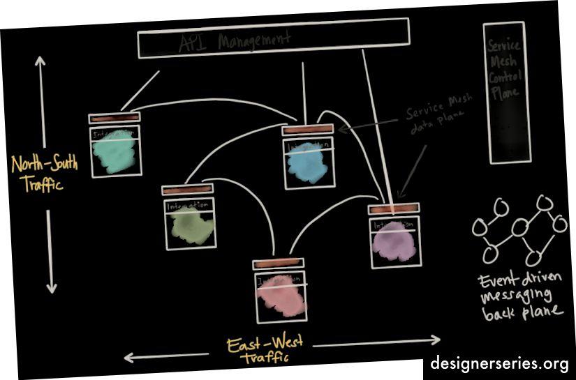 Cómo se usan las mallas de servicio en una aplicación (Imagen: christianposta.com)