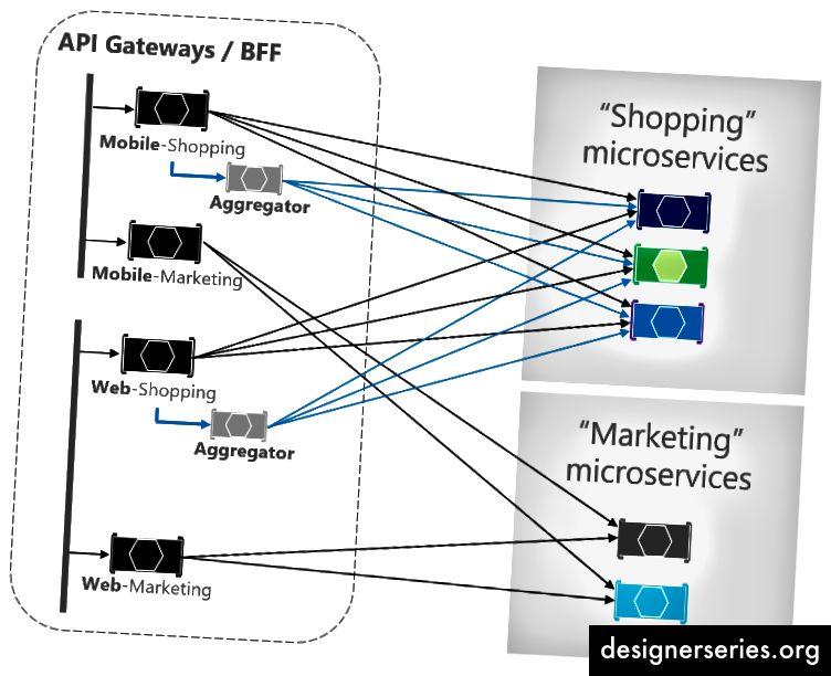 Implementación de backends para patrones de frontends y agregadores a nivel de API Gateway (Imagen: microsoft.com)