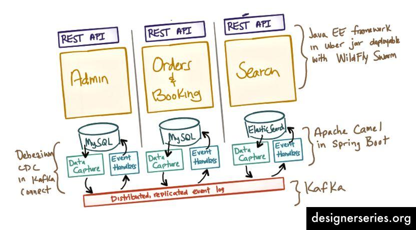 Evite los almacenes de datos compartidos y los mecanismos de acceso a datos (Imagen: christianposta.com)