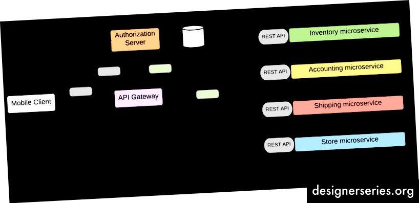 Seguridad de microservicios con OAuth2 y OpenID Connect (Imagen: Blog de Kasun)