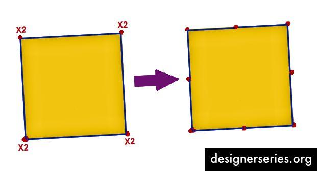2 punkter (koordinater) stablet på hvert hjørne → 8 lige store spredte punkter langs de firkantede sider