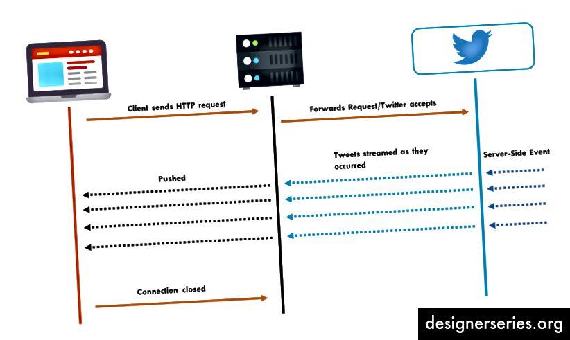 HTTP-streaming - biedt een langlevende verbinding voor directe en continue gegevenspush (Afbeelding van realtimeapi.io)