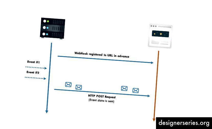 Webhooks - eenvoudige manier voor het verzenden van gegevens tussen servers zonder langdurige polling-verbindingen (afbeelding van realtimeapi.io)