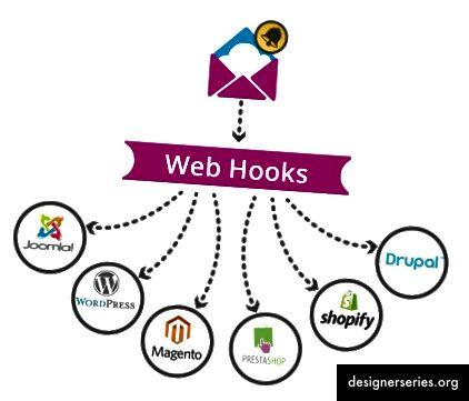 Webhooks worden meestal gebruikt voor het verzenden van meldingen en statuswijzigingen tussen servers wanneer zich een gebeurtenis voordoet. Wanneer een gebruiker zich bijvoorbeeld afmeldt via een knopklik in e-mail, komt hij bij een server en vindt de gebeurtenis Gebruiker afmelden plaats, activeert deze gebeurtenis de overeenkomstige webhooks en melden zij alle servers / services die de gebruiker zich nu heeft afgemeld voor hun service (Afbeelding van kloudymail.com)