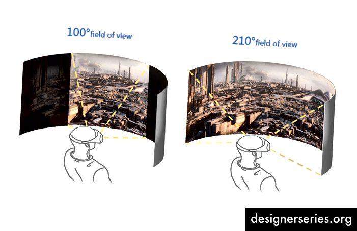 El campo de visión es el número de grados en el área visual de realidad virtual. Efectúa cuánto puedes ver en realidad virtual.