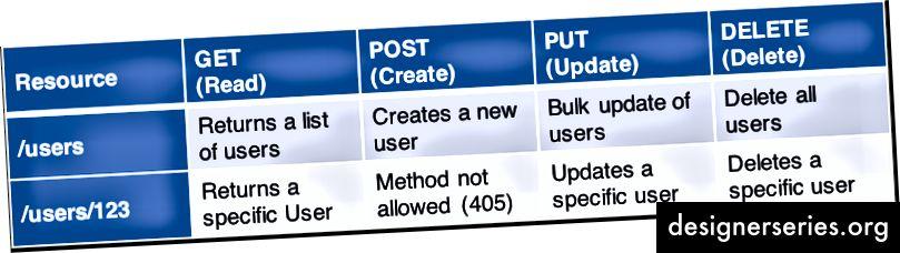 Tabelle 1: HTTP-Verben und Verwendung