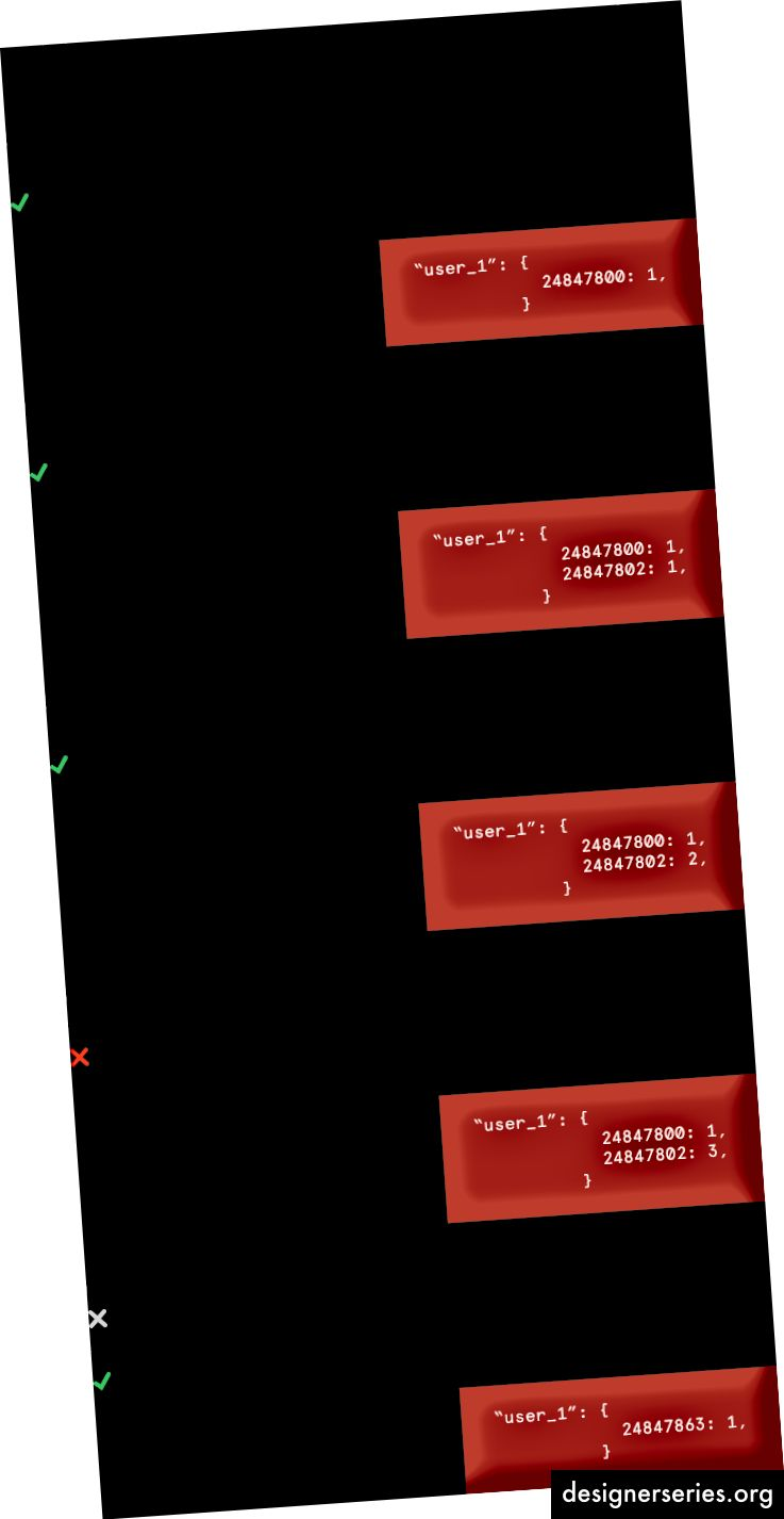 Wanneer de som van de tellers met tijdstempels in het afgelopen uur de verzoekdrempel overschrijdt, heeft gebruiker 1 de snelheidslimiet overschreden.