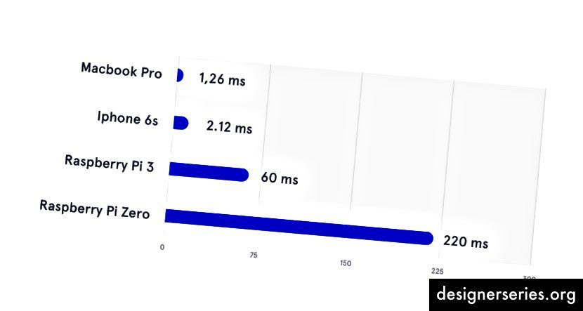 Timp mediu pentru a analiza o interogare cu Snips NLU-rs