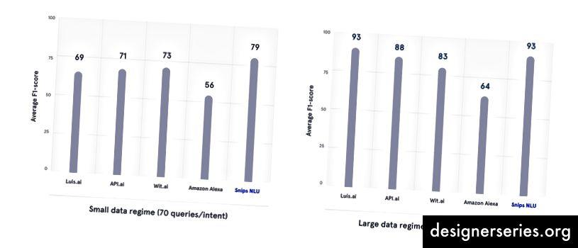 Analiza sistemelor de înțelegere a limbajului natural (vezi postarea blogului și datele originale)