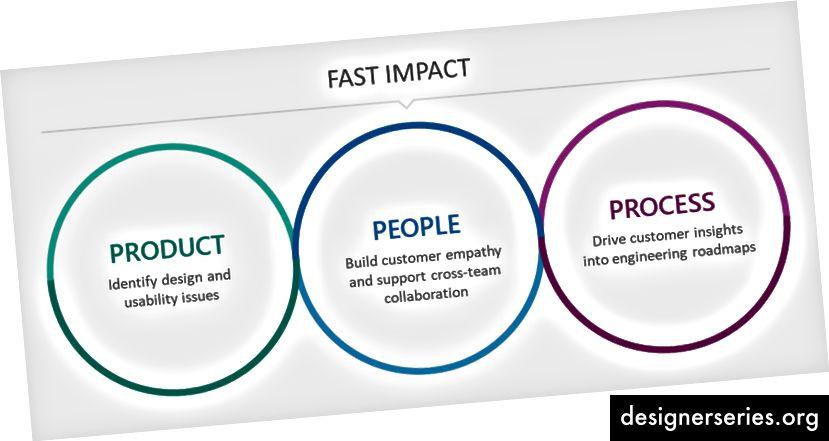 FAST heeft op verschillende manieren invloed op producten, mensen en processen binnen Microsoft.