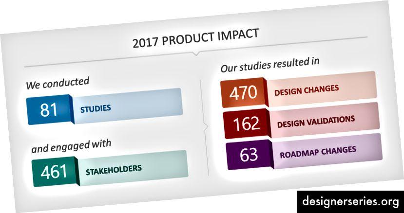 Deze infographic laat zien hoe FAST producten in Microsoft in 2017 heeft beïnvloed.