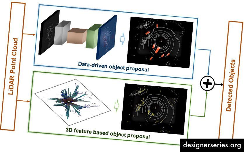 Propuesta de objeto híbrido y fusión para la detección segura y precisa de objetos.