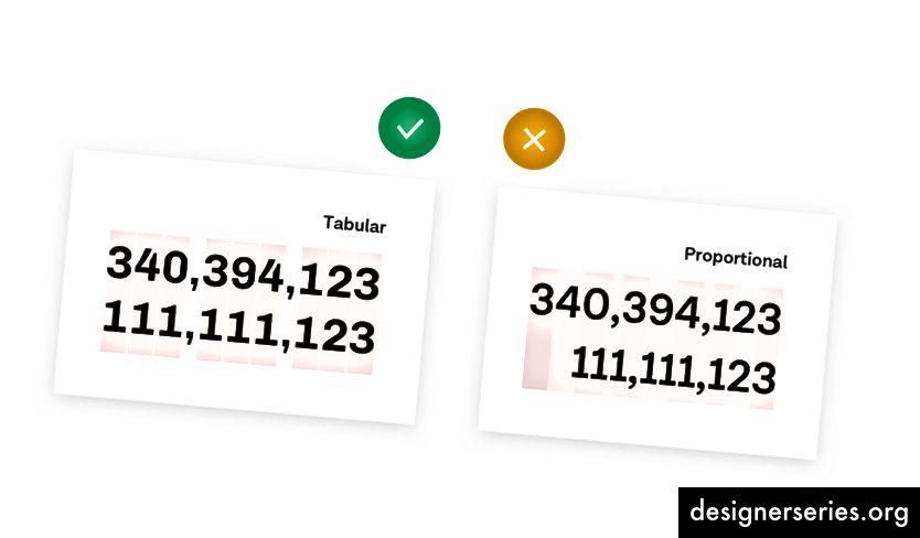 3. Tabular vs. Proporcional