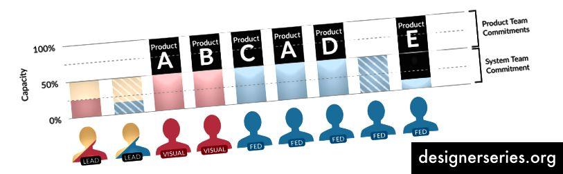 Designere og ingeniører, som fungerer som systemteam, men alligevel tildelt forskellige produkter