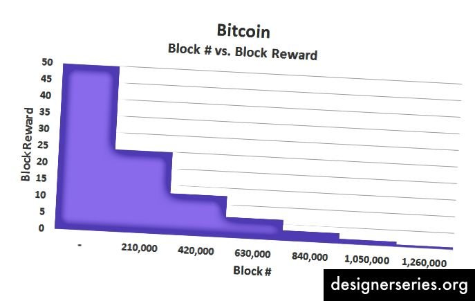 Половинка нагород Bitcoin робить це таким чином, щоб нагороди були найвищими на початку і продовжували зменшуватися вдвічі, поки в кінцевому підсумку не будуть викарбувані нові монети.