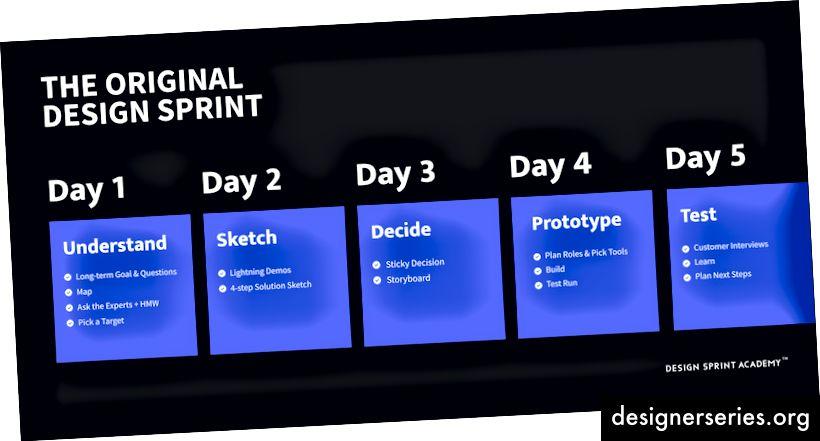 תהליך ספרינט עיצוב מקורי ופעילויות