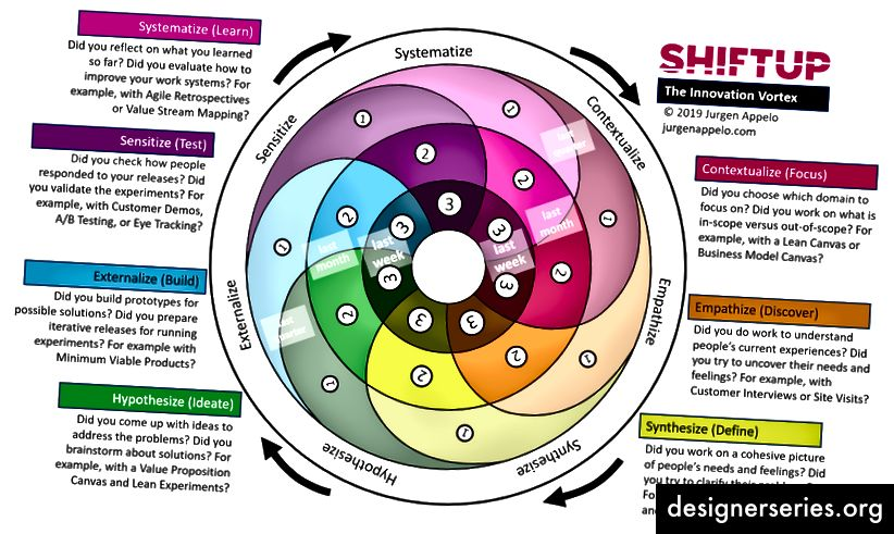 De Innovation Vortex als zelfevaluatietool
