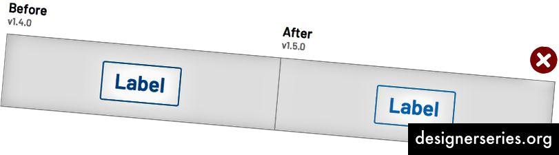 अप्रत्याशित पृष्ठभूमि पर एक भूत बटन लेबल का पाठ रंग समायोजित करना