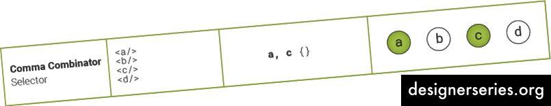 Comma Combinator