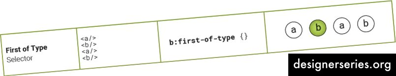 First of Type Selector