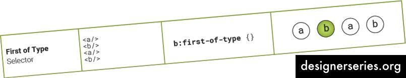 Eerste van Type Selector