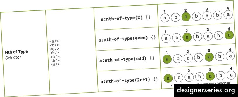 Nth Type Type Selector