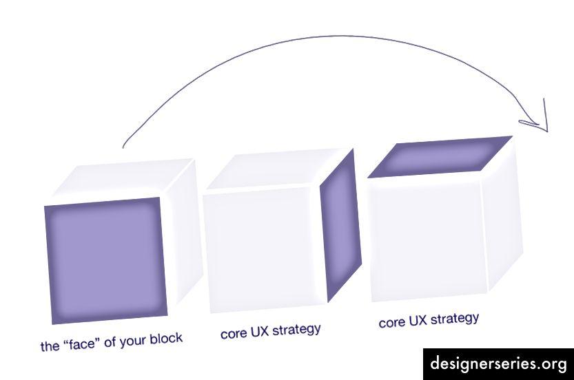 Dalam membangun desain blok, biarkan strategi menyediakan kerangka kerja untuk desain; bukan sebaliknya.