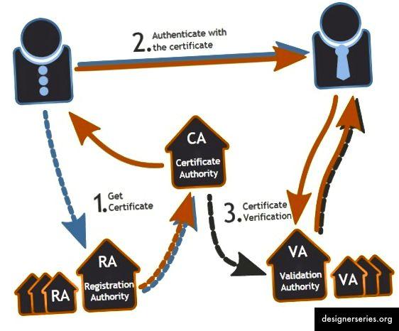 PKI-сертифікати - процес