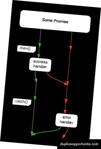 .catch()を使用すると、両方のエラーソースが処理されます。 (図のソース)